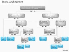 Business Framework Brand Architecture PowerPoint Presentation