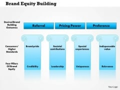 Business Framework Brand Equity Building PowerPoint Presentation