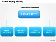 Business Framework Brand Equity Theory PowerPoint Presentation