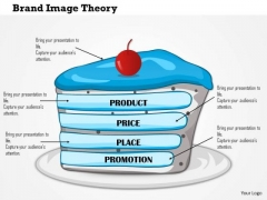 Business Framework Brand Image Theory PowerPoint Presentation