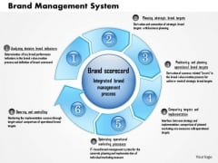 Business Framework Brand Management System PowerPoint Presentation