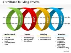 Business Framework Brand Value Management PowerPoint Presentation