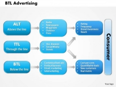 Business Framework Btl Advertising PowerPoint Presentation