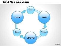 Business Framework Build Measure Learn PowerPoint Presentation