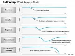Business Framework Bull Whip Effect Supply Chain PowerPoint Presentation