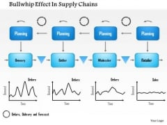 Business Framework Bullwhip Effect In Supply Chains PowerPoint Presentation