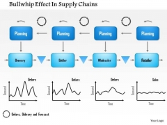 Business Framework Bullwhip Effect In Supply Chains PowerPoint Presentation 2