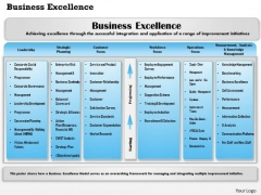 Business Framework Business Excellence PowerPoint Presentation