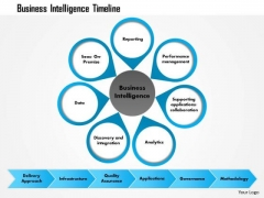 Business Framework Business Intelligence Timeline PowerPoint Presentation