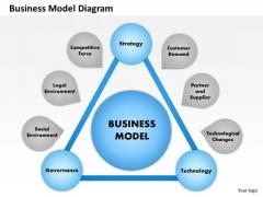 Business Framework Business Model Diagram PowerPoint Presentation