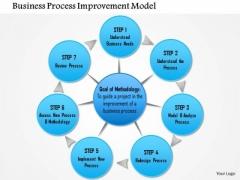 Business Framework Business Process Improvement Model PowerPoint Presentation