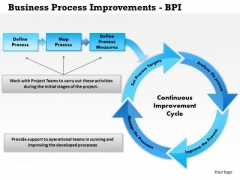 Business Framework Business Process Improvements Bpi PowerPoint Presentation