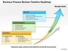 Business Framework Business Process Review Timeline Roadmap PowerPoint Presentation
