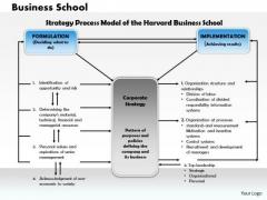 Business Framework Business School PowerPoint Presentation