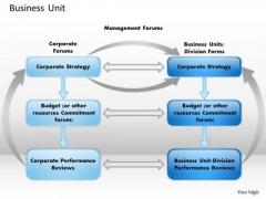 Business Framework Business Unit PowerPoint Presentation