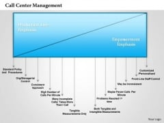 Business Framework Call Center Management PowerPoint Presentation