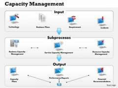 Business Framework Capacity Management PowerPoint Presentation