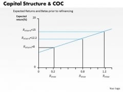 Business Framework Capital Structure And Coc PowerPoint Presentation