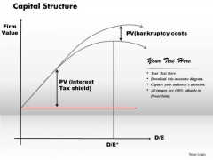 Business Framework Capital Structure PowerPoint Presentation