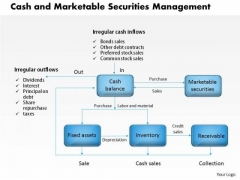 Business Framework Cash And Marketable Securities Management PowerPoint Presentation