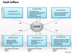 Business Framework Cash Inflow PowerPoint Presentation