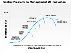 Business Framework Central Problems In Management Of Innovation PowerPoint Presentation