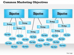 Business Framework Common Marketing Objectives PowerPoint Presentation