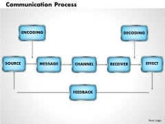Business Framework Communication Process PowerPoint Presentation