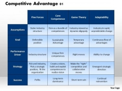 Business Framework Competitive Advantage 4 PowerPoint Presentation