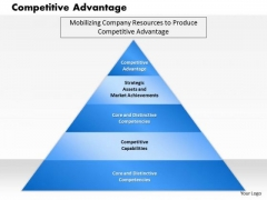 Business Framework Competitive Advantage PowerPoint Presentation 2