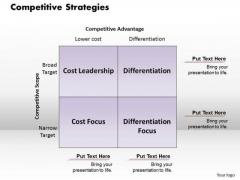 Business Framework Competitive Strategies PowerPoint Presentation