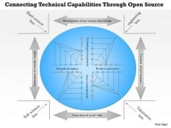 Business Framework Connecting Technical Capabilities Through Open Source