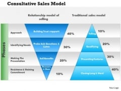Business Framework Consultative Sales Model PowerPoint Presentation