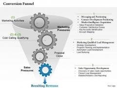Business Framework Conversion Funnel PowerPoint Presentation