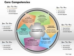 Business Framework Core Competencies PowerPoint Presentation