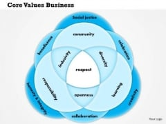 Business Framework Core Values Business Or Personal PowerPoint Presentation