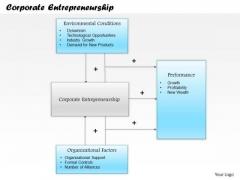 Business Framework Corporate Entrepreneurship PowerPoint Presentation