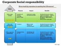 Business Framework Corporate Social Responsibility PowerPoint Presentation