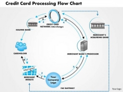 Business Framework Credit Card Processing Flow Chart PowerPoint Presentation