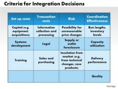 Business Framework Criteria For Integration Decisions PowerPoint Presentation