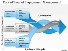 Business Framework Cross Channel Engagement Management PowerPoint Presentation 2