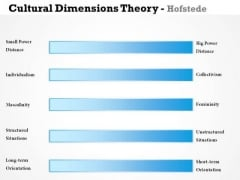 Business Framework Cultural Dimensions Theory Hofstede PowerPoint Presentation
