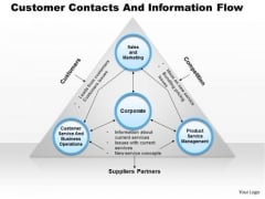 Business Framework Customer Contacts And Information Flow PowerPoint Presentation