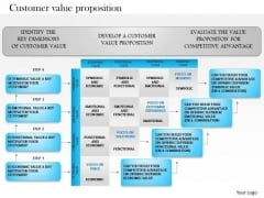 Business Framework Customer Value Proposition PowerPoint Presentation