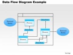 Business Framework Data Flow Diagram Example PowerPoint Presentation