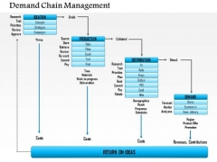 Business Framework Demand Chain Management PowerPoint Presentation