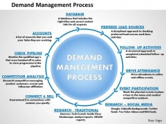 Business Framework Demand Management Process PowerPoint Presentation