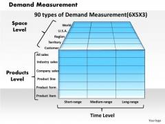 Business Framework Demand Measurement PowerPoint Presentation