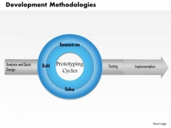 Business Framework Development Methodologies PowerPoint Presentation