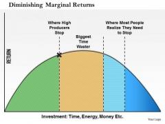 Business Framework Diminishing Marginal Returns PowerPoint Presentation